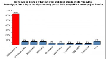 Automotive is the biggest business sector operating in KSEZ